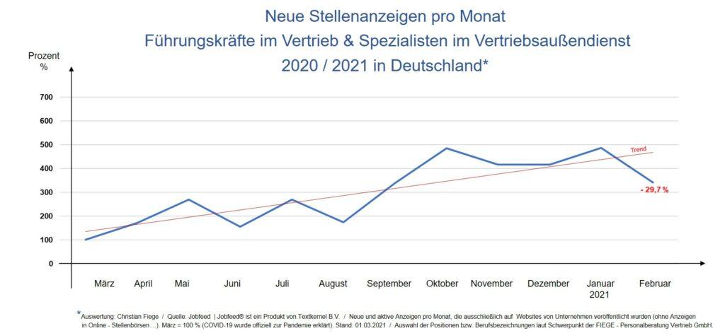 Im Februar 2021 haben deutsche Unternehmen deutlich weniger Stellenanzeigen für Positionen im Vertrieb veröffentlicht als im Vormonat