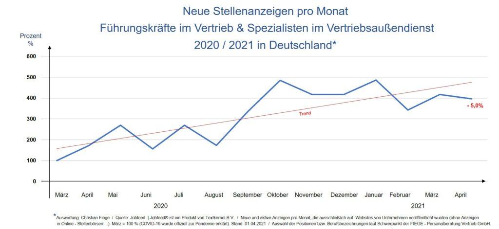 Die Anzahl der Stellenanzeigen im Vertrieb ist im April 2021 gegenüber dem Vormonat um 5% zurück gegangen.