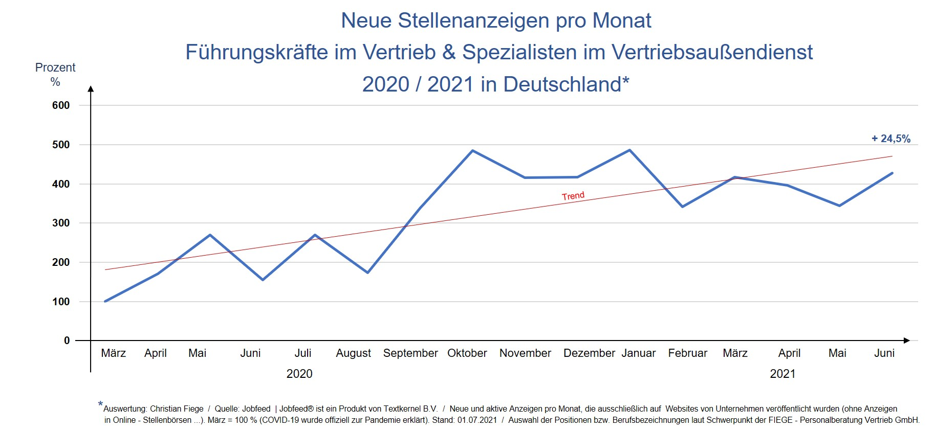 Im Juni 2021 wurden knapp ein Viertel mehr Stellenanzeigen für Positionen im Vertrieb veröffentlicht als im Vormonat.