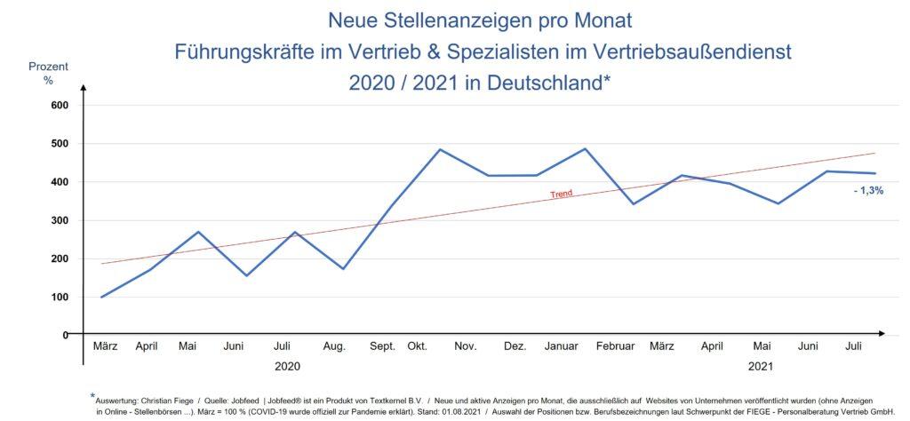 Stellenanzeigen Vertrieb im Juli 2021 auf hohem Nivea stabil